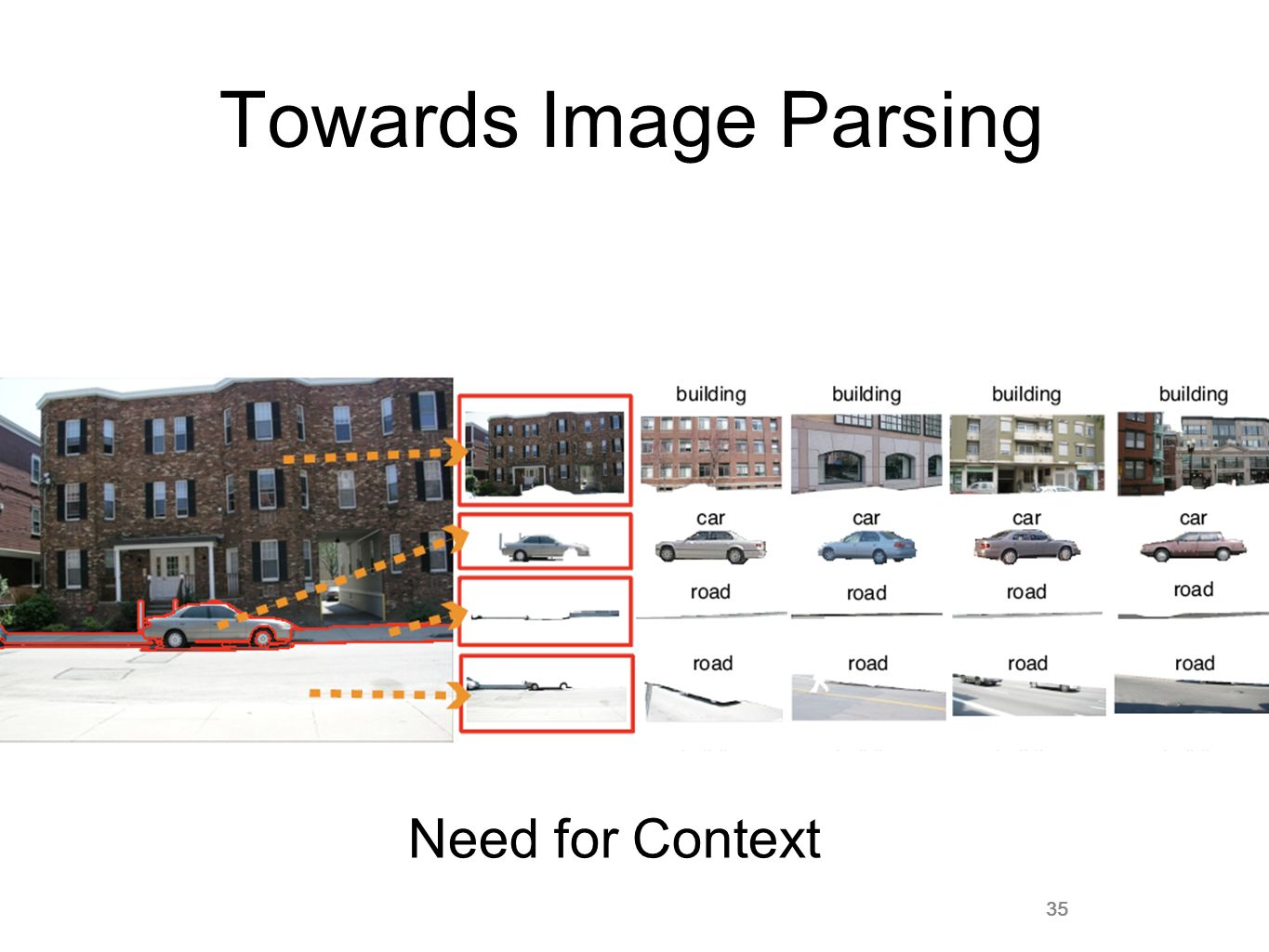 35 Towards Image Parsing Need for Context 35
