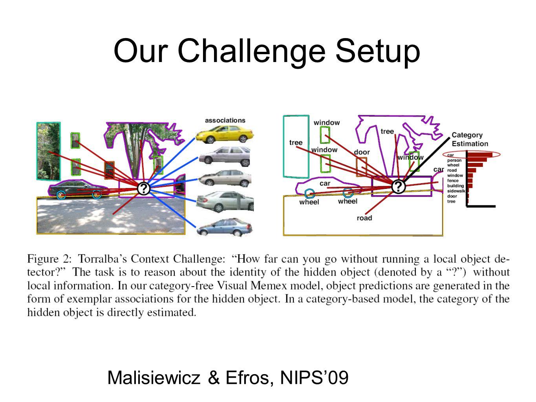 Our Challenge Setup Malisiewicz & Efros, NIPS09