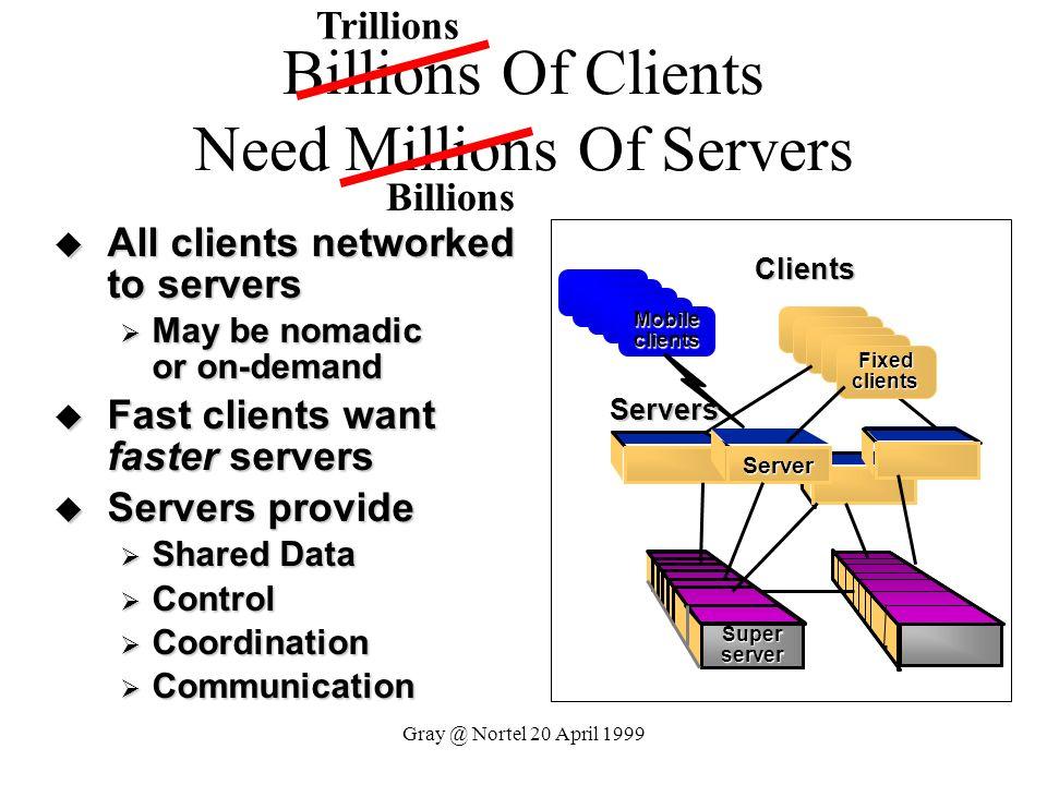 Gray @ Nortel 20 April 1999 Billions Of Clients Need Millions Of Servers Mobile clients Fixed clients Server Superserver Clients Servers All clients n