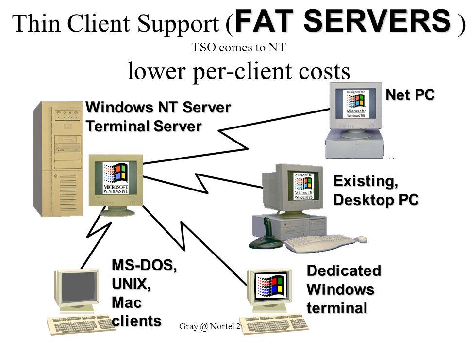 Gray @ Nortel 20 April 1999 Windows NT Server Terminal Server Dedicated Windows terminal Existing, Desktop PC MS-DOS,UNIX,Macclients Net PC FAT SERVER