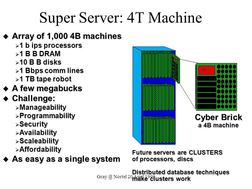 Gray @ Nortel 20 April 1999 Super Server: 4T Machine Array of 1,000 4B machines Array of 1,000 4B machines 1 b ips processors 1 b ips processors 1 B B