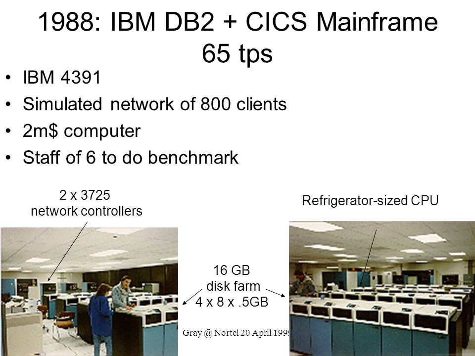 Gray @ Nortel 20 April 1999 1988: IBM DB2 + CICS Mainframe 65 tps IBM 4391 Simulated network of 800 clients 2m$ computer Staff of 6 to do benchmark 2