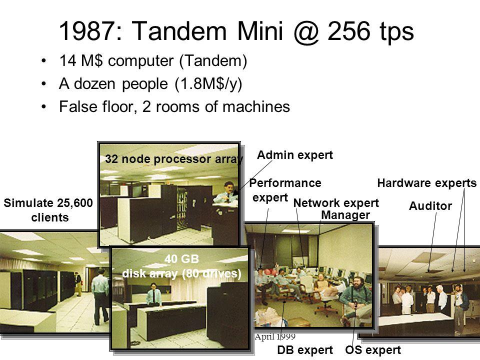 Gray @ Nortel 20 April 1999 1987: Tandem Mini @ 256 tps 14 M$ computer (Tandem) A dozen people (1.8M$/y) False floor, 2 rooms of machines Simulate 25,