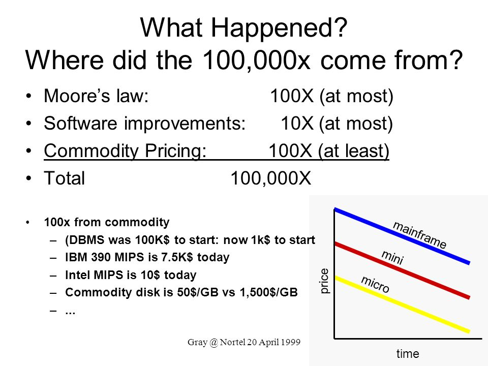 Gray @ Nortel 20 April 1999 mainframe mini micro time price What Happened? Where did the 100,000x come from? Moores law: 100X (at most) Software impro