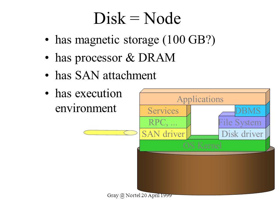 Gray @ Nortel 20 April 1999 Disk = Node has magnetic storage (100 GB?) has processor & DRAM has SAN attachment has execution environment OS Kernel SAN