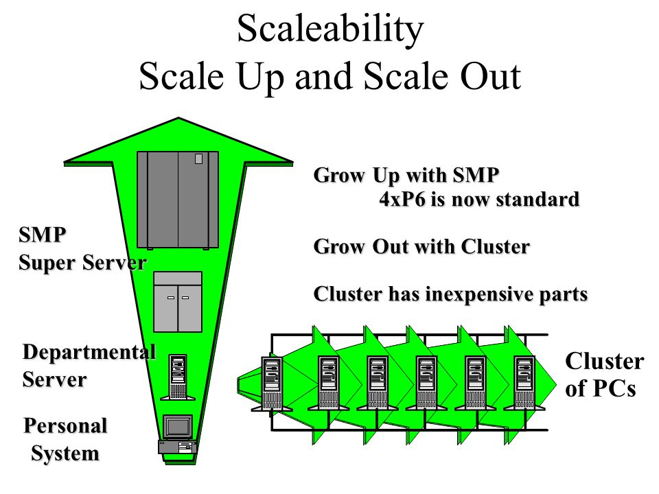 Scaleability Scale Up and Scale Out SMP Super Server Departmental Server Personal System Grow Up with SMP 4xP6 is now standard Grow Out with Cluster C