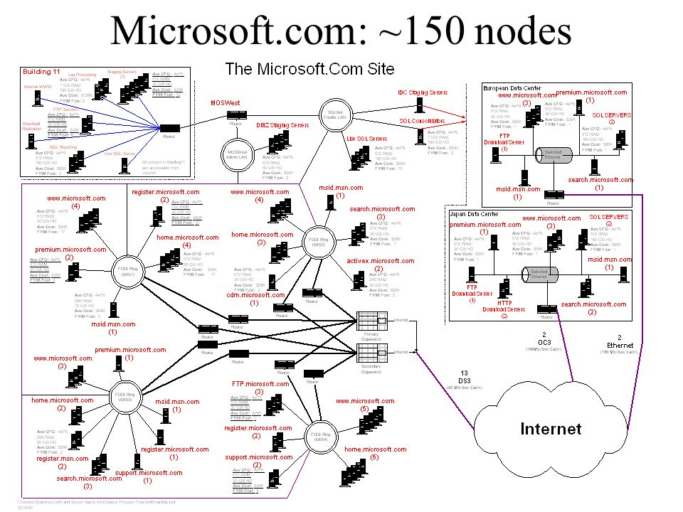 Gray @ Nortel 20 April 1999 Microsoft.com: ~150 nodes
