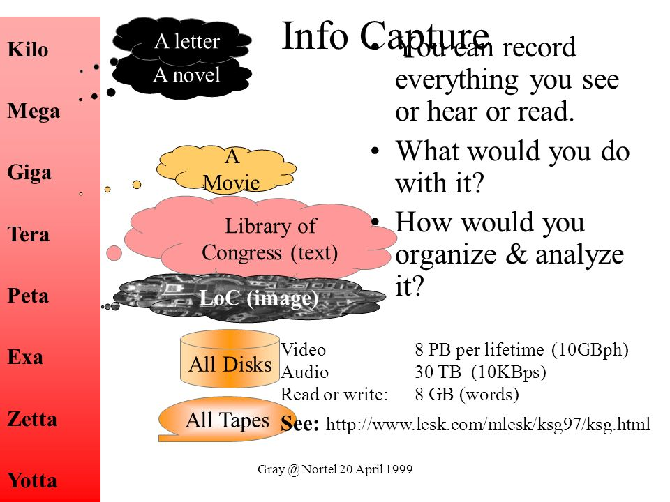 Gray @ Nortel 20 April 1999 Library of Congress (text) Kilo Mega Giga Tera Peta Exa Zetta Yotta A novel A letter All Disks All Tapes A Movie LoC (imag
