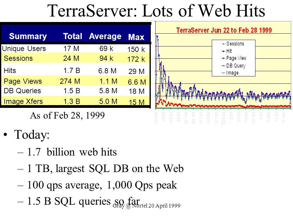 Gray @ Nortel 20 April 1999 TerraServer: Lots of Web Hits Today: –1.7 billion web hits –1 TB, largest SQL DB on the Web –100 qps average, 1,000 Qps pe