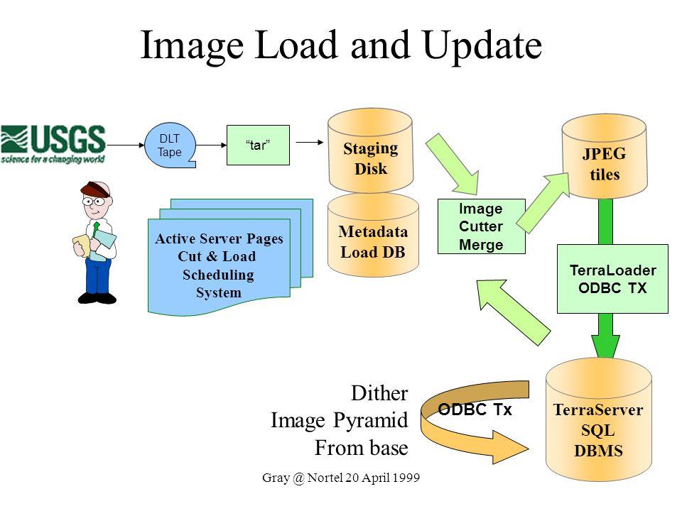 Gray @ Nortel 20 April 1999 Image Load and Update ODBC Tx TerraLoader ODBC TX TerraServer SQL DBMS DLT Tape tar Metadata Load DB Active Server Pages C