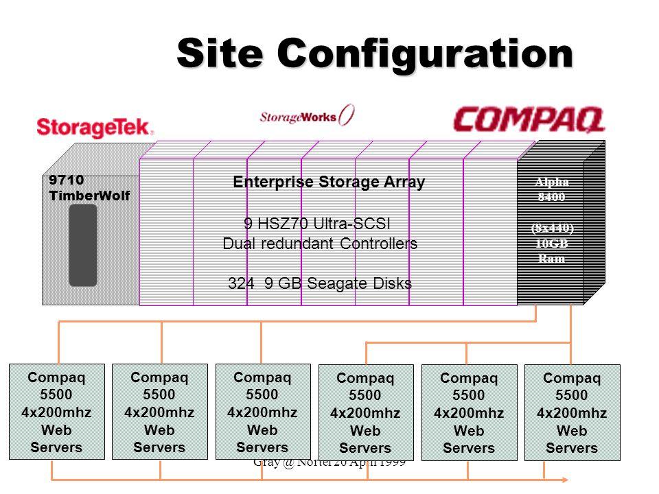 Gray @ Nortel 20 April 1999 Site Configuration 9710 TimberWolf Enterprise Storage Array 9 HSZ70 Ultra-SCSI Dual redundant Controllers 324 9 GB Seagate