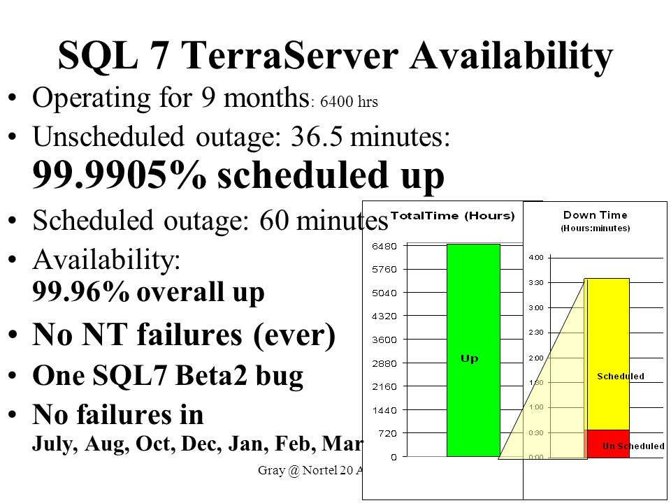 Gray @ Nortel 20 April 1999 SQL 7 TerraServer Availability Operating for 9 months : 6400 hrs Unscheduled outage: 36.5 minutes: 99.9905% scheduled up S