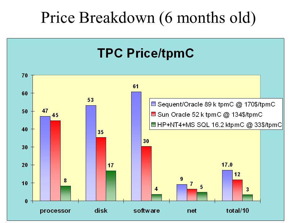 Gray @ Nortel 20 April 1999 Price Breakdown (6 months old)