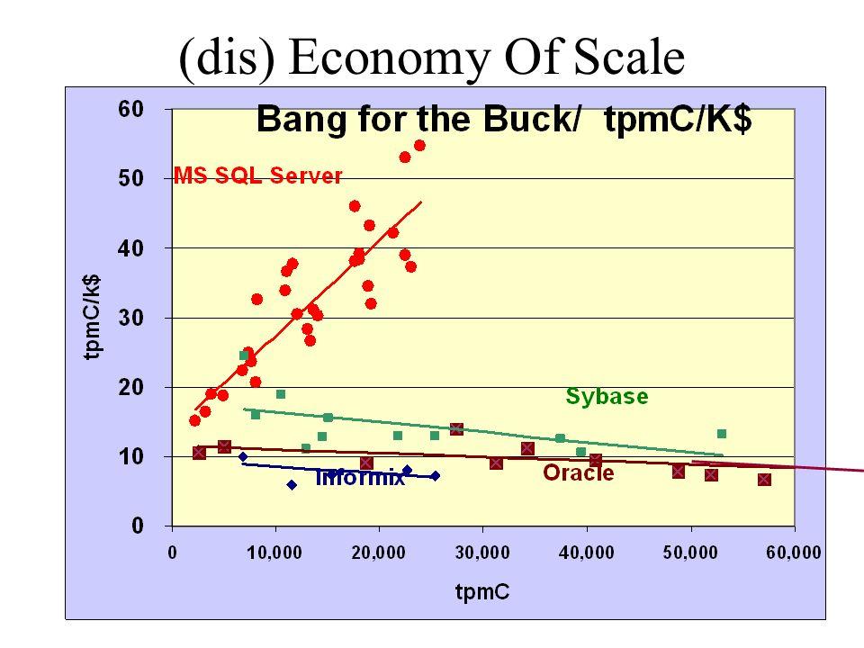 Gray @ Nortel 20 April 1999 (dis) Economy Of Scale