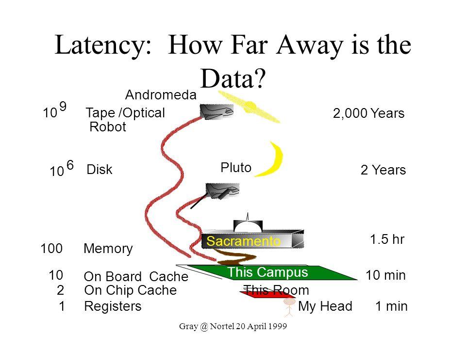 Gray @ Nortel 20 April 1999 Outline –The bandwidth revolution –ScaleUp, ScaleOut –TerraServer (Barclay, Slutz, Gray)