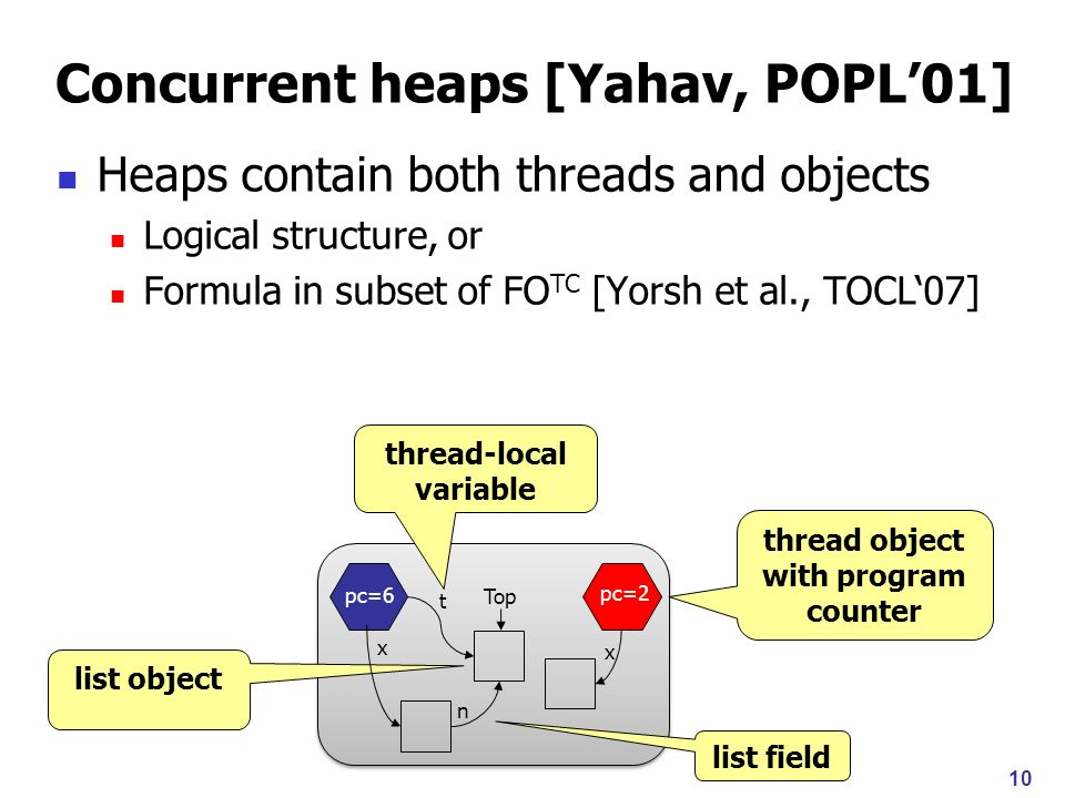10 Concurrent heaps [Yahav, POPL01] Heaps contain both threads and objects Logical structure, or Formula in subset of FO TC [Yorsh et al., TOCL07] thread object with program counter thread-local variable list field list object pc=6 pc=2 x n x Top t