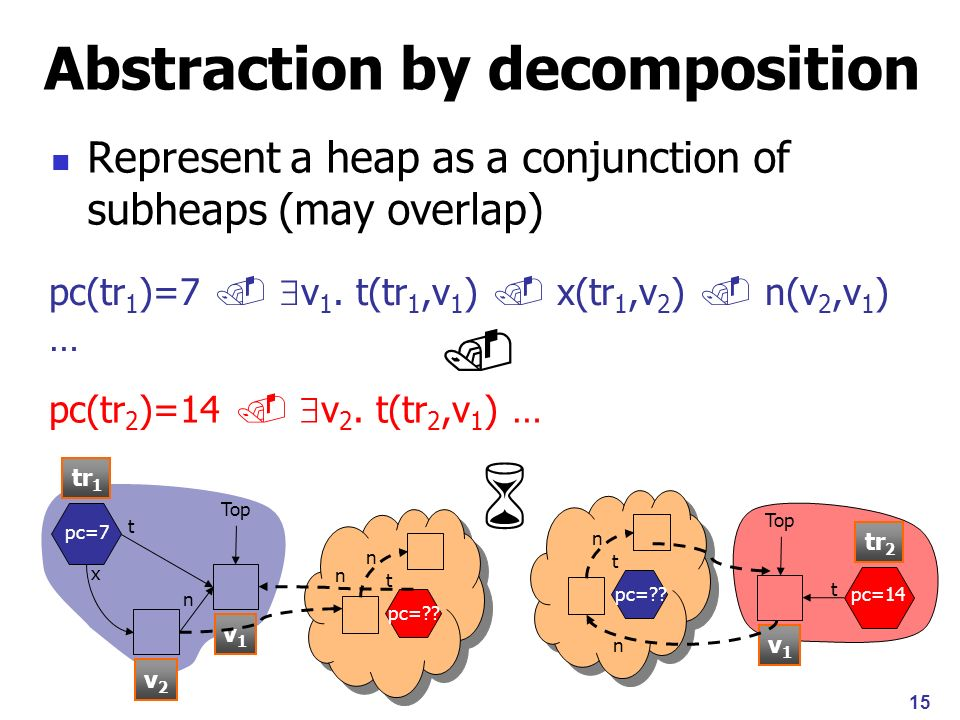 15 Abstraction by decomposition Represent a heap as a conjunction of subheaps (may overlap) Top x t n pc=7 pc(tr 1 )=7 v 1.