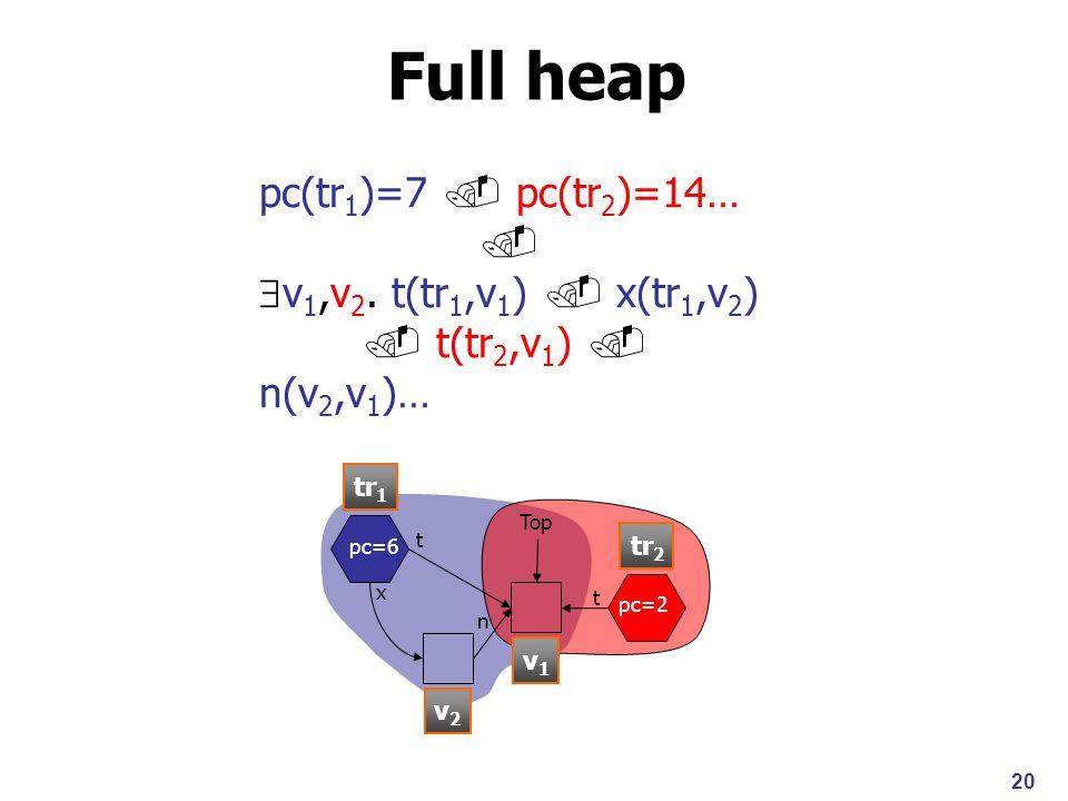 20 Full heap Top x t n pc=6 pc=2 t pc(tr 1 )=7 pc(tr 2 )=14… v 1,v 2.