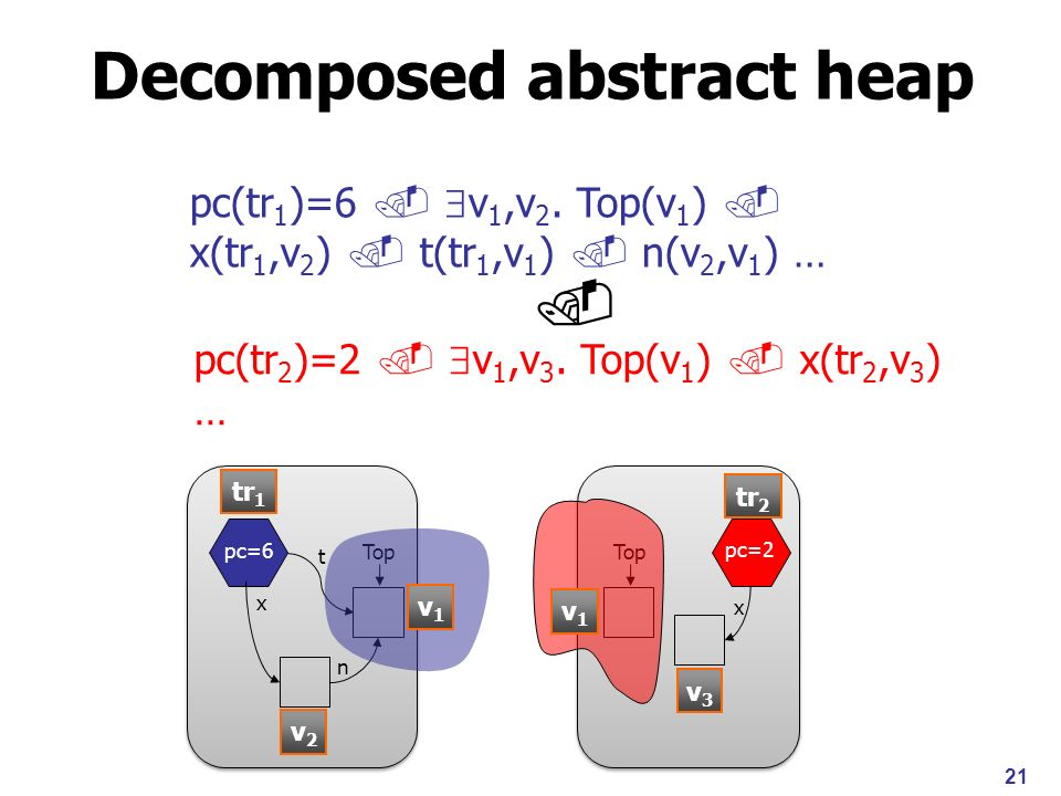 Decomposed abstract heap pc=2 x Top pc=6 x n Top t tr 1 tr 2 v1v1 v1v1 v2v2 v3v3 pc(tr 1 )=6 v 1,v 2.