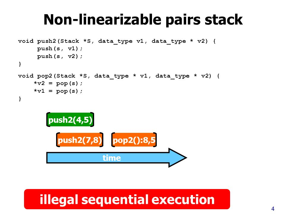 push2(4,5) pop2():8,5push2(7,8) 4 Non-linearizable pairs stack void push2(Stack *S, data_type v1, data_type * v2) { push(s, v1); push(s, v2); } void pop2(Stack *S, data_type * v1, data_type * v2) { *v2 = pop(s); *v1 = pop(s); } time push2(4,5) pop2():8,5push2(7,8) illegal sequential execution