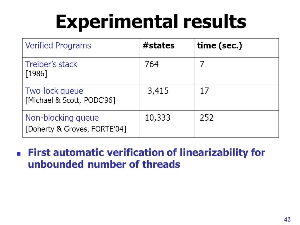 43 Verified Programs#statestime (sec.) Treibers stack [1986] 764 7 Two-lock queue [Michael & Scott, PODC96] 3,415 17 Non-blocking queue [Doherty & Groves, FORTE04] 10,333 252 Experimental results First automatic verification of linearizability for unbounded number of threads