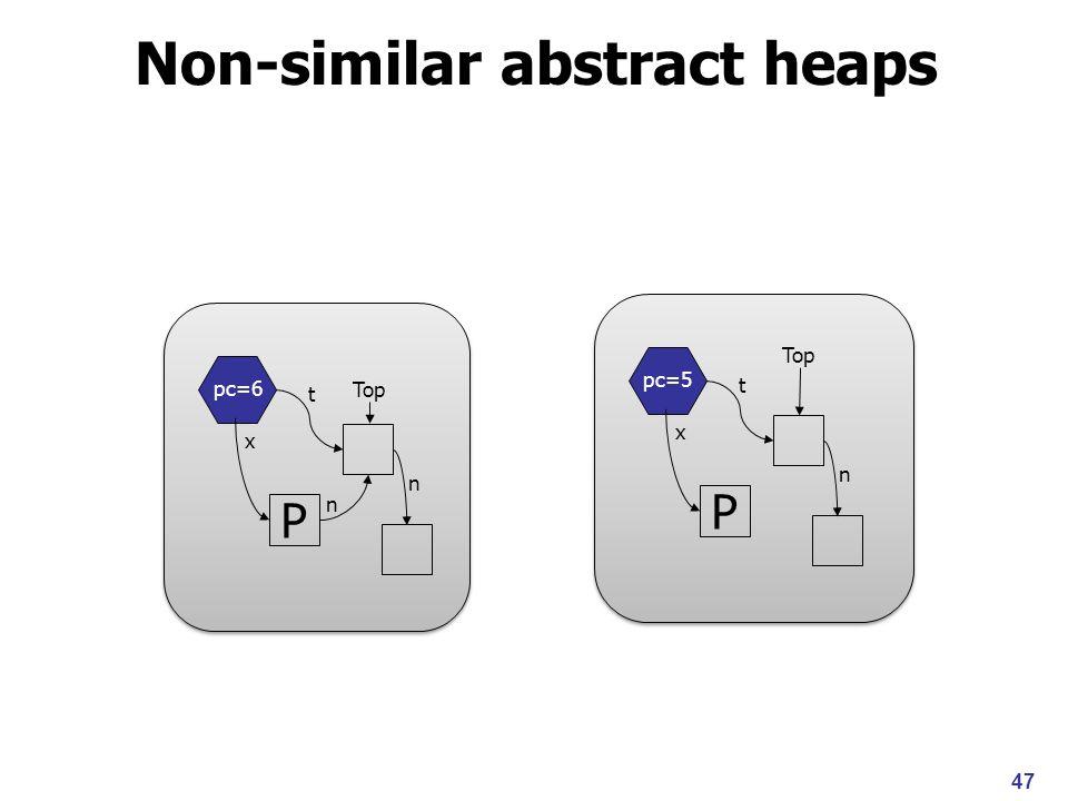 Non-similar abstract heaps pc=6 P x n Top t 47 n pc=5 P x Top t n