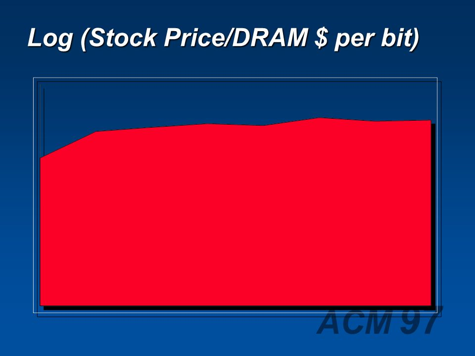 ACM 97 Software Co. Stock Price Doubling time 694 days Growth rate 44% per year
