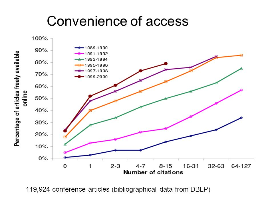 Convenience of access 119,924 conference articles (bibliographical data from DBLP)