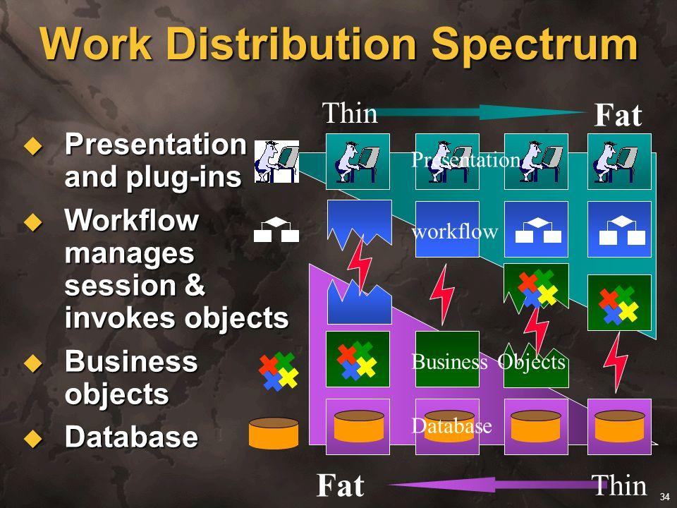 34 Work Distribution Spectrum Presentation and plug-ins Presentation and plug-ins Workflow manages session & invokes objects Workflow manages session