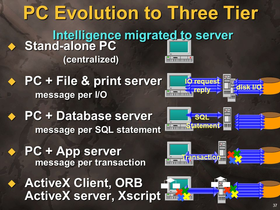 37 PC Evolution to Three Tier Intelligence migrated to server Stand-alone PC (centralized) Stand-alone PC (centralized) PC + File & print server messa