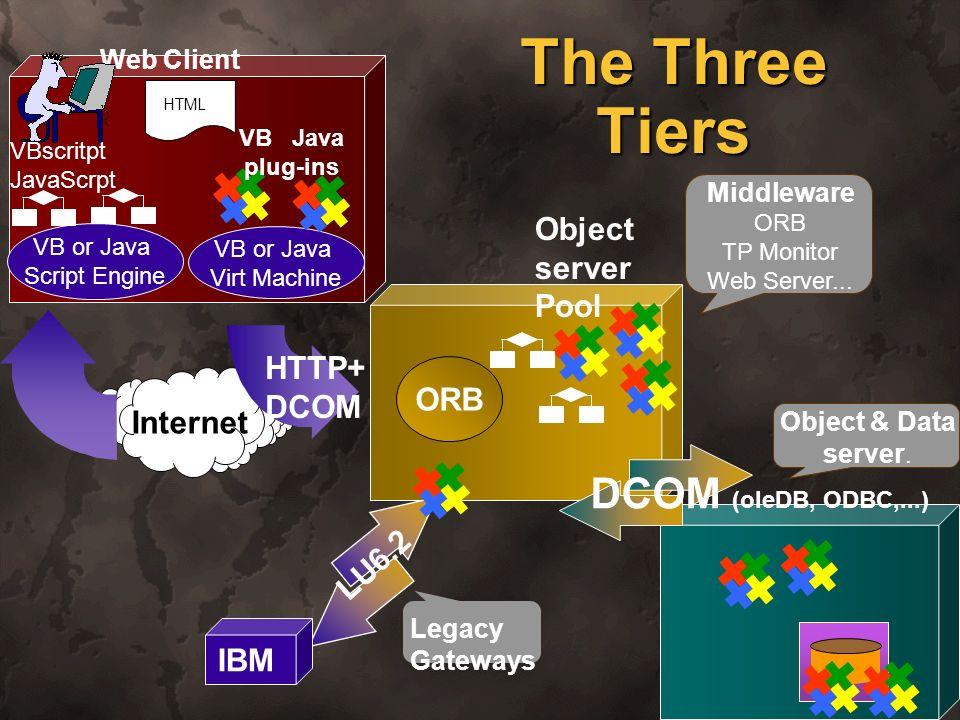 39 The Three Tiers Web Client HTML VB or Java Script Engine VB or Java Virt Machine VBscritpt JavaScrpt VB Java plug-ins Internet ORB HTTP+ DCOM Objec