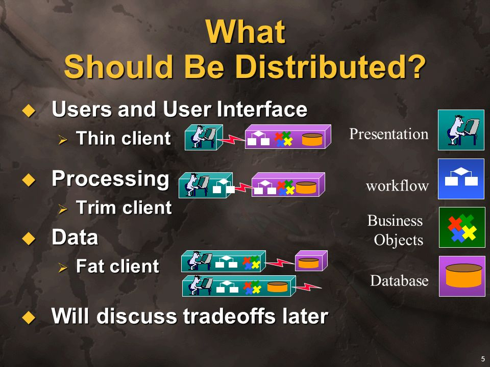 5 What Should Be Distributed? Users and User Interface Users and User Interface Thin client Thin client Processing Processing Trim client Trim client