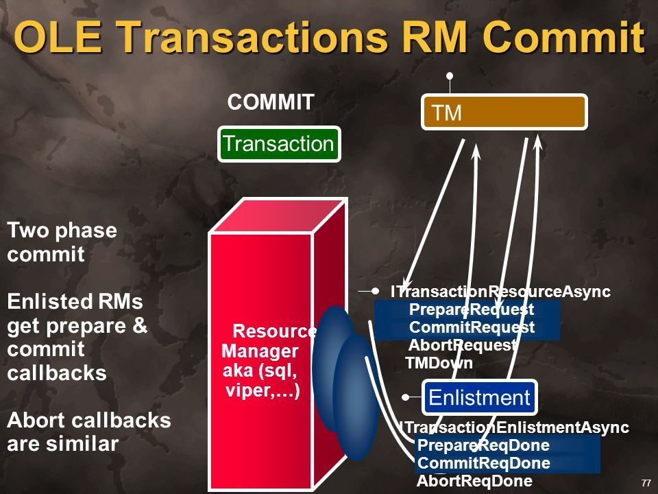 77 begin commit rollback Resource Manager aka (sql, viper,…) Transaction COMMIT OLE Transactions RM Commit TM Two phase commit Enlisted RMs get prepar