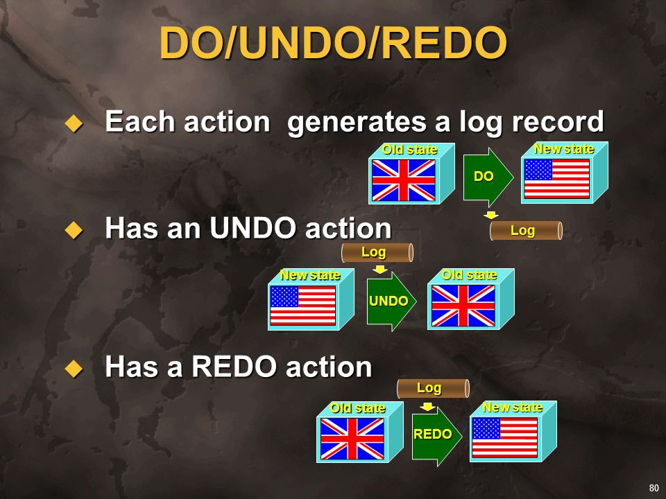 80 Each action generates a log record Each action generates a log record Has an UNDO action Has an UNDO action Has a REDO action Has a REDO action DO/