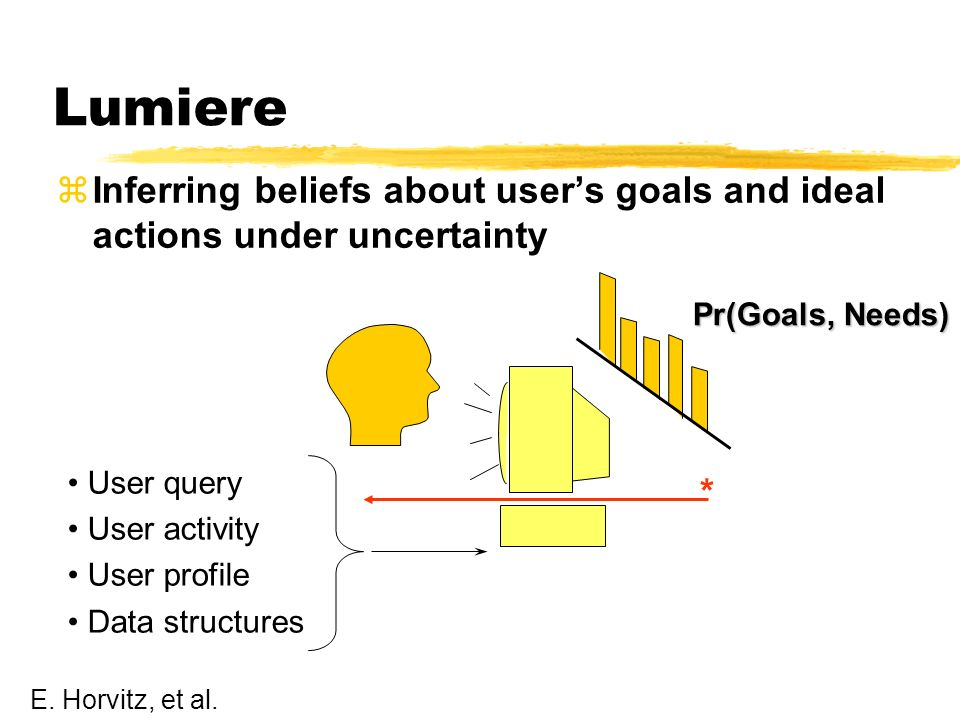 Lumiere zInferring beliefs about users goals and ideal actions under uncertainty * User query User activity User profile Data structures Pr(Goals, Needs) E.