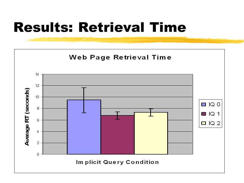 Results: Retrieval Time