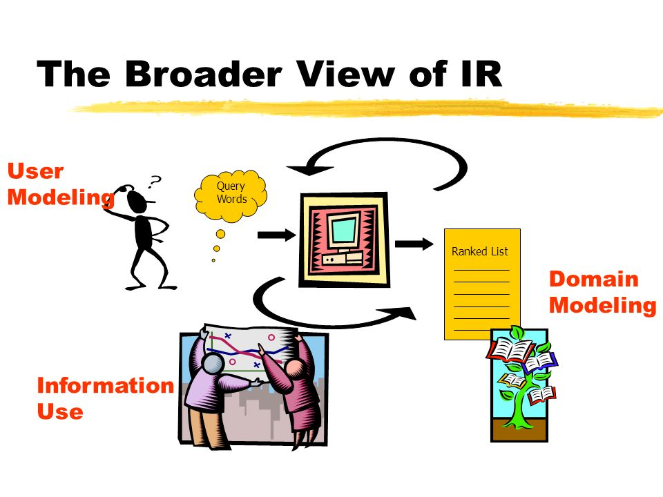 The Broader View of IR Query Words Ranked List User Modeling Domain Modeling Information Use