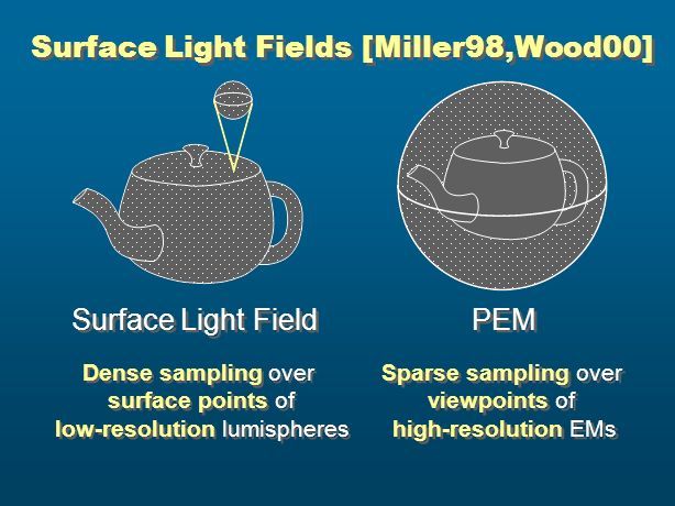 Surface Light Fields [Miller98,Wood00] Surface Light Field Dense sampling over surface points of low-resolution lumispheres Dense sampling over surfac