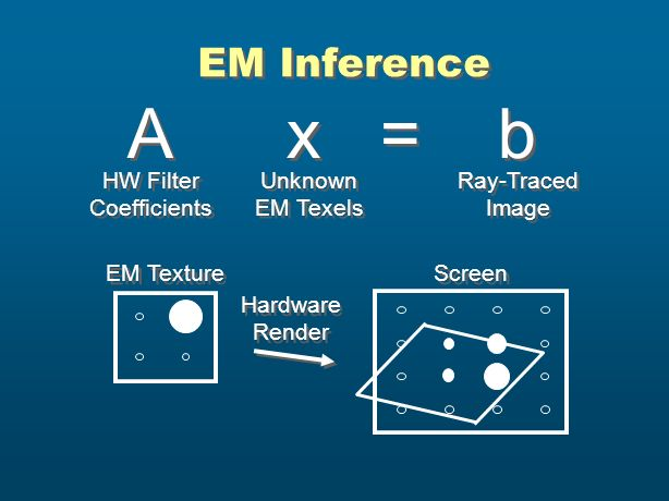EM Inference A x = b Unknown EM Texels Ray-Traced Image HW Filter Coefficients Hardware Render Hardware Render Screen EM Texture