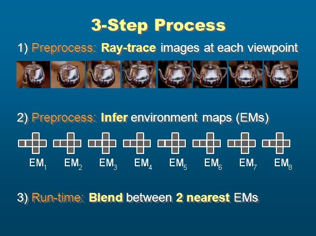 3-Step Process 1) Preprocess: Ray-trace images at each viewpoint 2) Preprocess: Infer environment maps (EMs) 3) Run-time: Blend between 2 nearest EMs