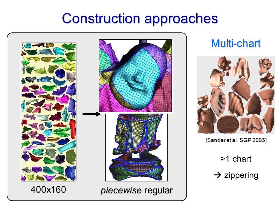 Construction approaches Spherical General cut Multi-chart [Gu et al. SIGGRAPH 2002] [Praun & Hoppe. SIGGRAPH 2003] [Sander et al. SGP 2003] arbitrary