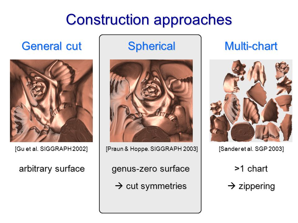Construction approaches Spherical General cut Multi-chart [Gu et al.