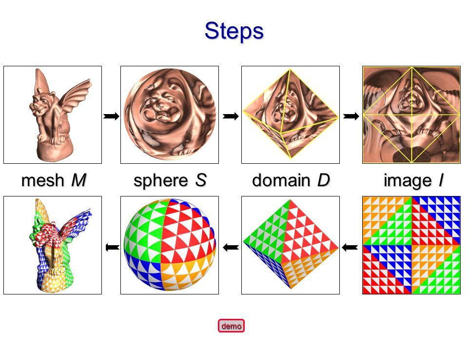 StepsSteps demo image I domain D sphere S mesh M