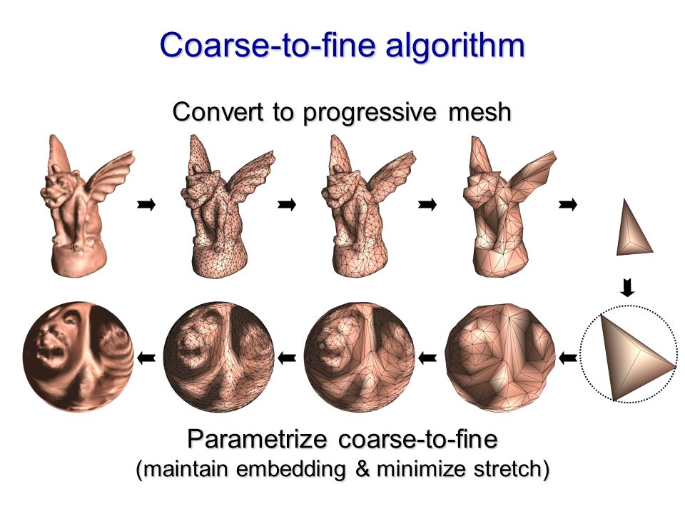 Coarse-to-fine algorithm Convert to progressive mesh Parametrize coarse-to-fine (maintain embedding & minimize stretch)