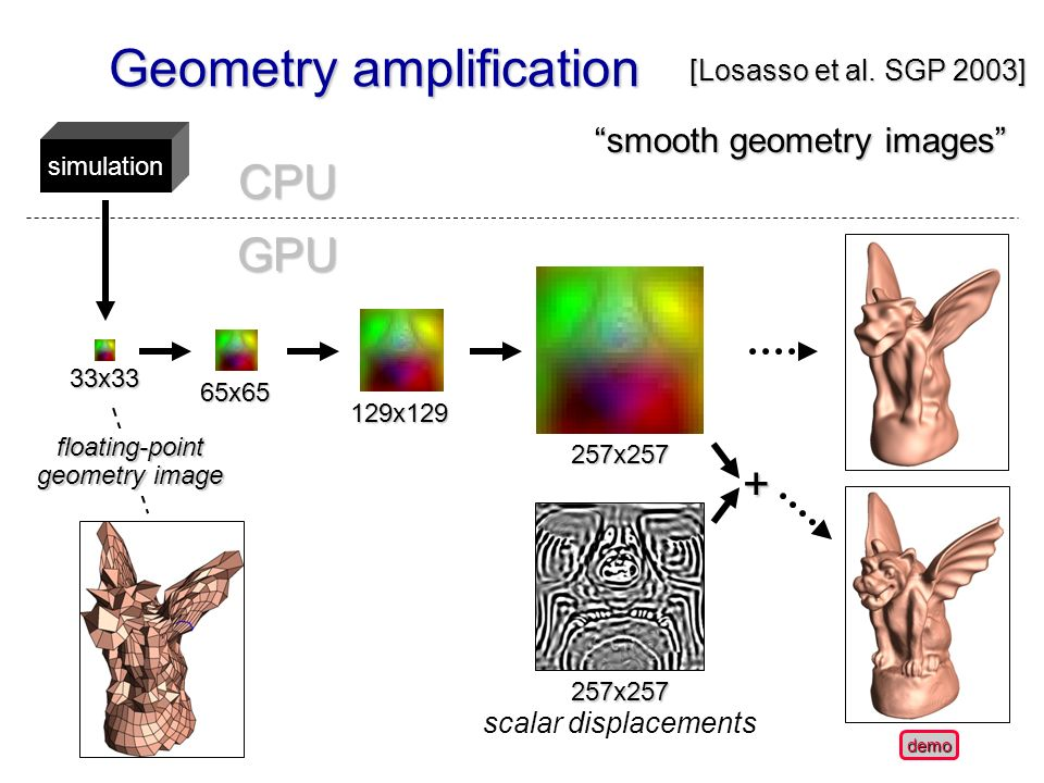 Geometry amplification 257x257 scalar displacements simulation 33x33 65x65 129x129 257x257 GPU CPU floating-point geometry image + [Losasso et al.