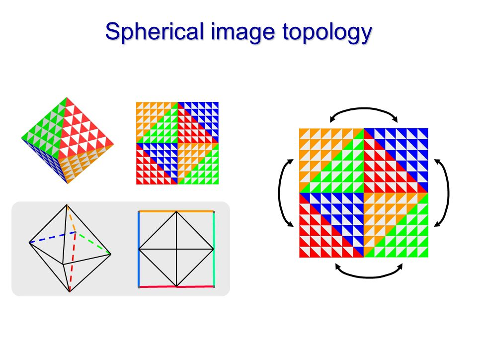 Spherical image topology