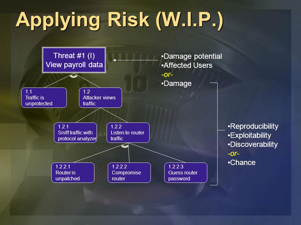 Applying Risk (W.I.P.) Threat #1 (I) View payroll data 1.1 Traffic is unprotected 1.2 Attacker views traffic 1.2.1 Sniff traffic with protocol analyzer 1.2.2 Listen to router traffic 1.2.2.1 Router is unpatched 1.2.2.2 Compromise router 1.2.2.3 Guess router password Damage potential Affected Users -or- Damage Reproducibility Exploitability Discoverability -or- Chance
