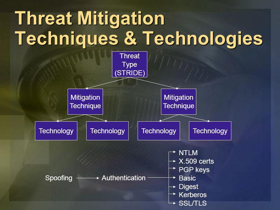 Threat Mitigation Techniques & Technologies Threat Type (STRIDE) Mitigation Technique Mitigation Technique Technology SpoofingAuthentication NTLM X.50