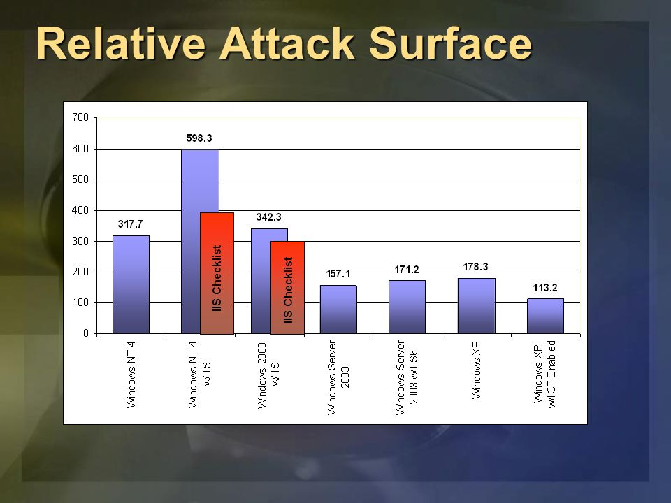Relative Attack Surface IIS Checklist