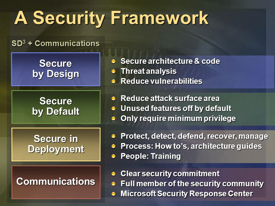 SD 3 + Communications Clear security commitment Full member of the security community Microsoft Security Response Center A Security Framework Secure by Design Secure by Default Secure in Deployment Communications Secure architecture & code Threat analysis Reduce vulnerabilities Reduce attack surface area Unused features off by default Only require minimum privilege Protect, detect, defend, recover, manage Process: How tos, architecture guides People: Training